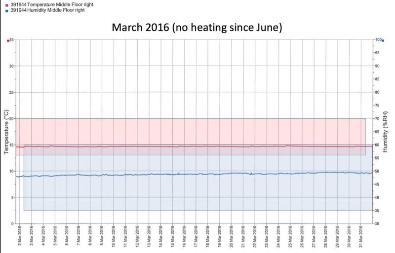 passivhaus archive monitoring