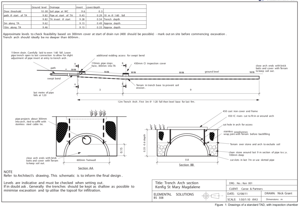 Trench Arch Drainage Plans
